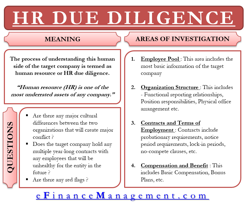 Mergers and Acquisitions   Definition, Difference, Process