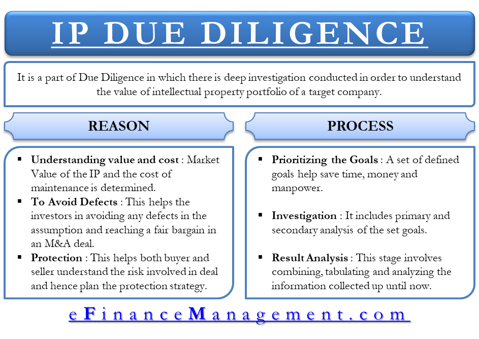 IP Due Diligence