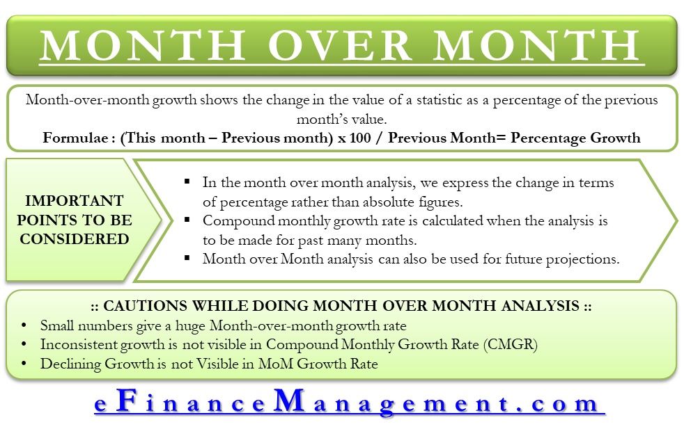 Month over Month