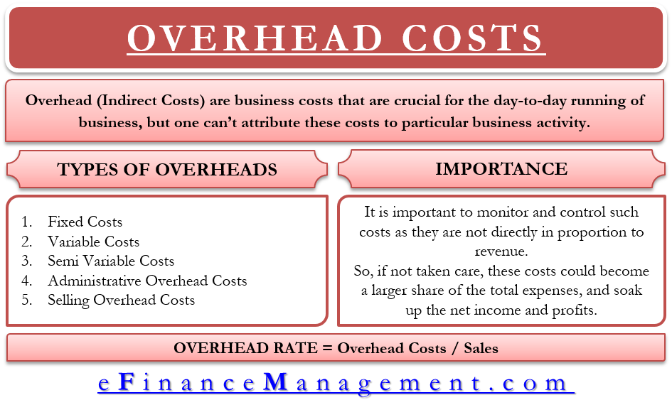Overhead Costs – Types, Importance And More
