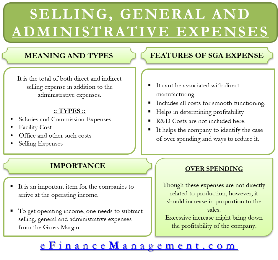 Selling, General and Administrative Expenses