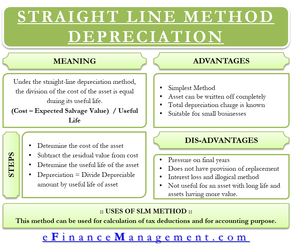 Straight Line Method Depreciation