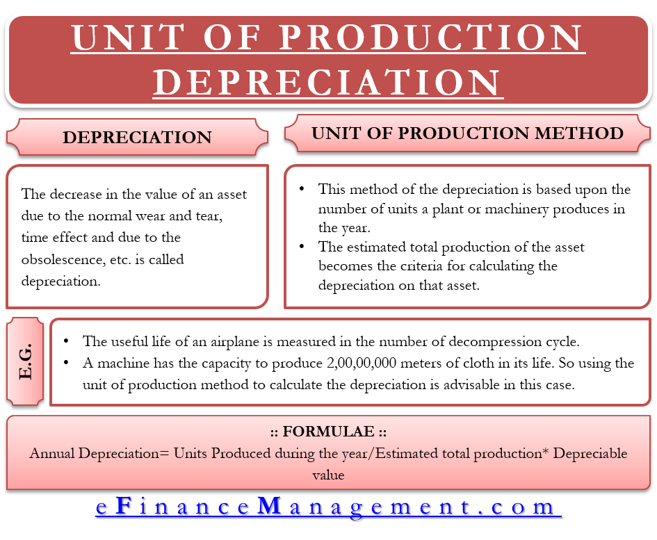 Unit of Production Depreciation