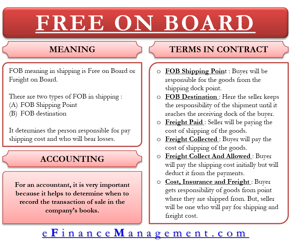 FOB Meaning | with Example | eFinanceManagement com