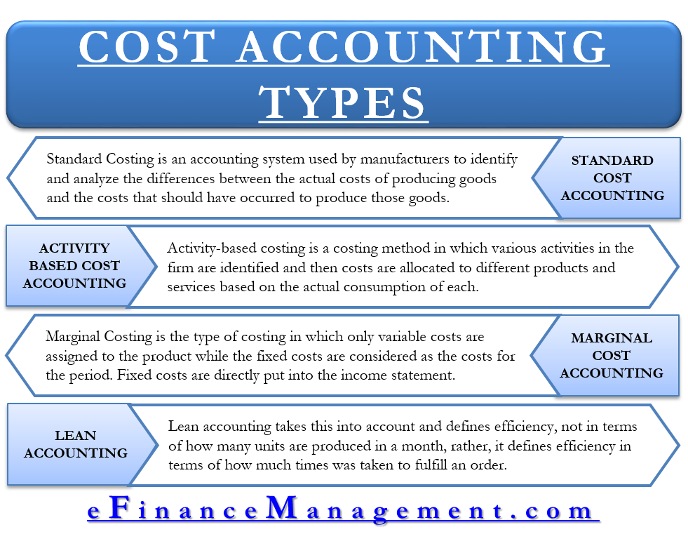 Types of Cost Accounting