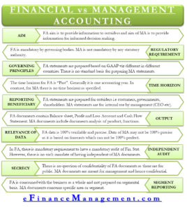 Difference between Management and Financial Accounting