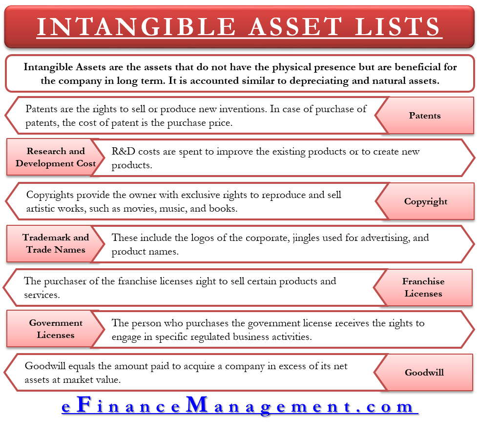 Intangible Assets Lists