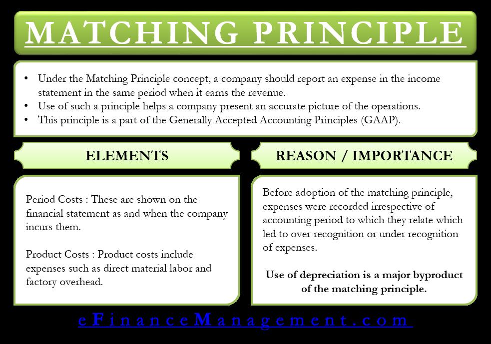 Matching Principle