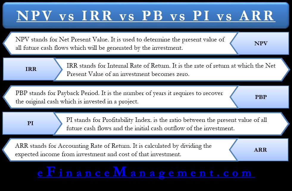 NPV vs IRR vs PB vs PI vs ARR