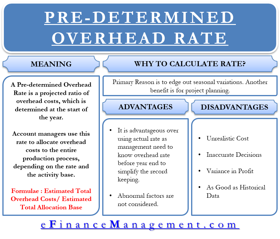 Pre Determined Overhead Rate