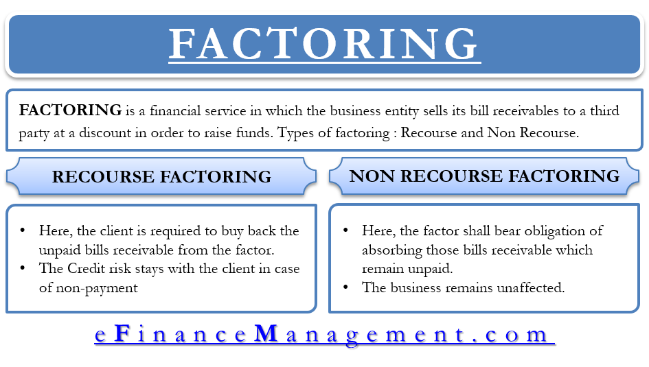 Recouse Factoring And Non Recourse Factoring Definition And Difference
