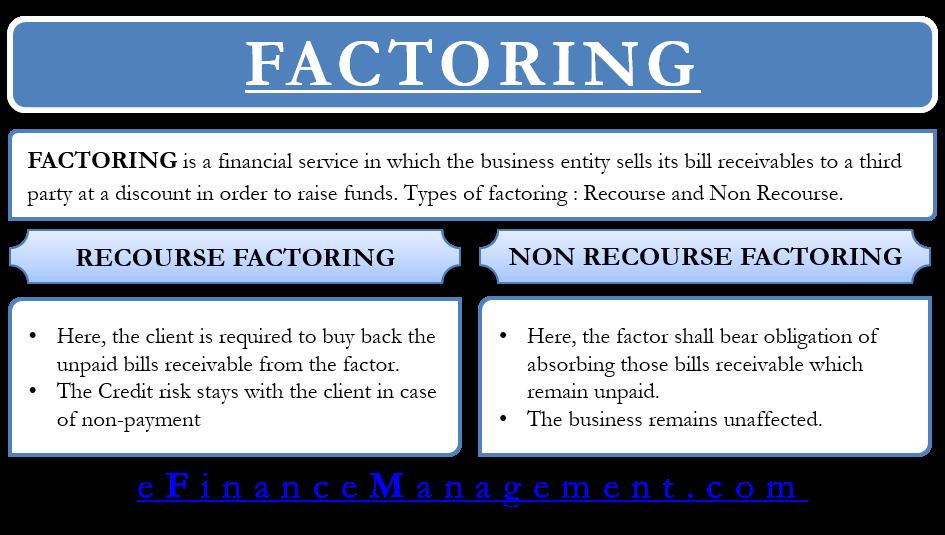 Recourse and Non Recourse Factoring