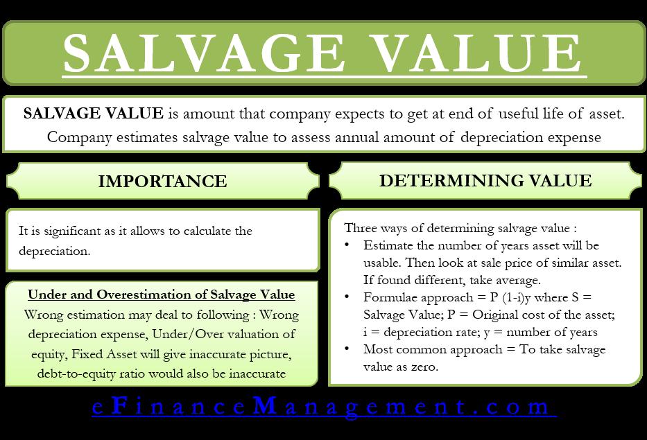 Salvage Value