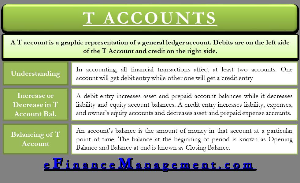 T-accounts principlesofaccounting. Com.