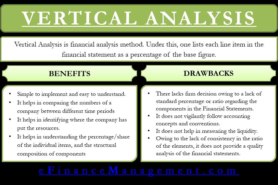 Financial Analysis | Using Ratios: Profitability, Liquidity