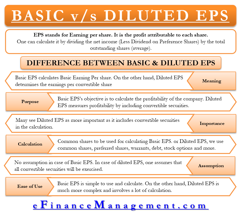 Basic vs Diluted EPS