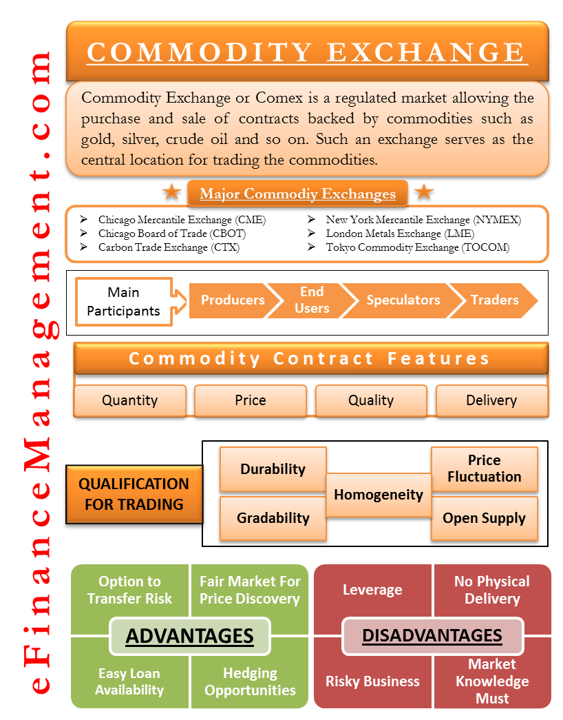 Commodity Exchange