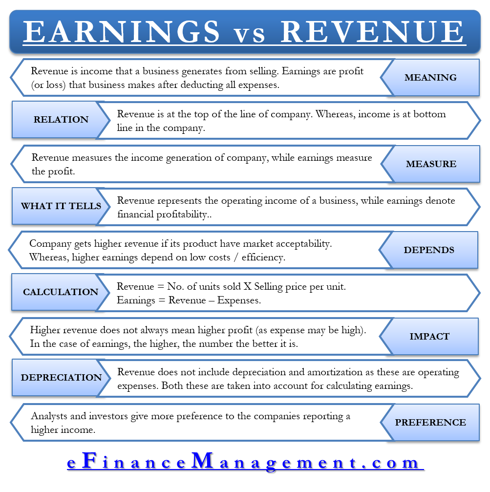 Earnings vs Revenue