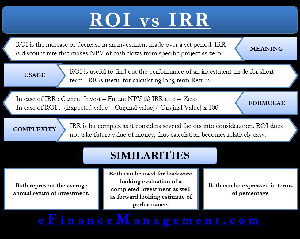 ROI vs IRR