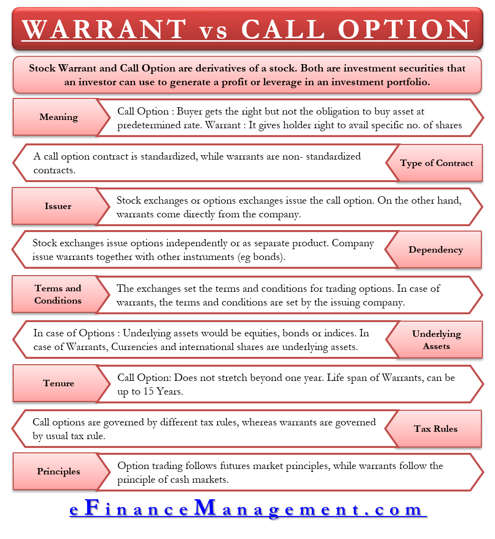 Warrant vs Call Option