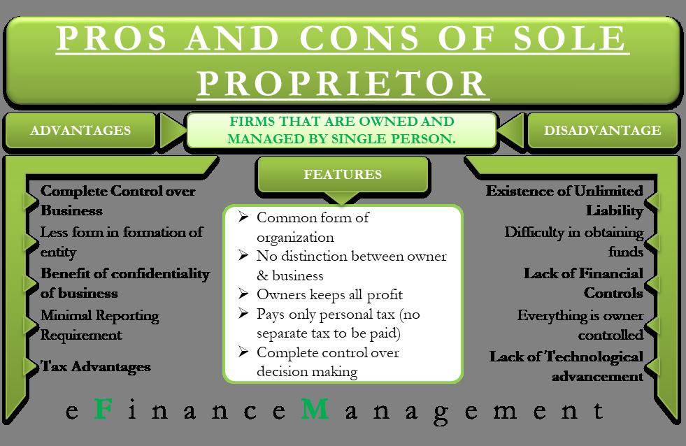 Advantages and Disadvantages of Sole Proprietorship Firms