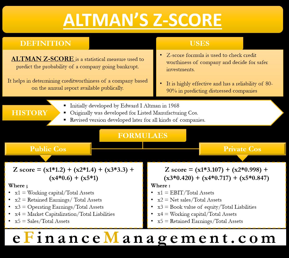 Altman's Z Score