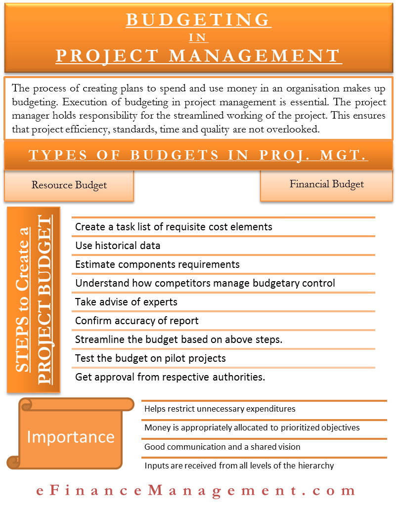Budgeting in Project Management