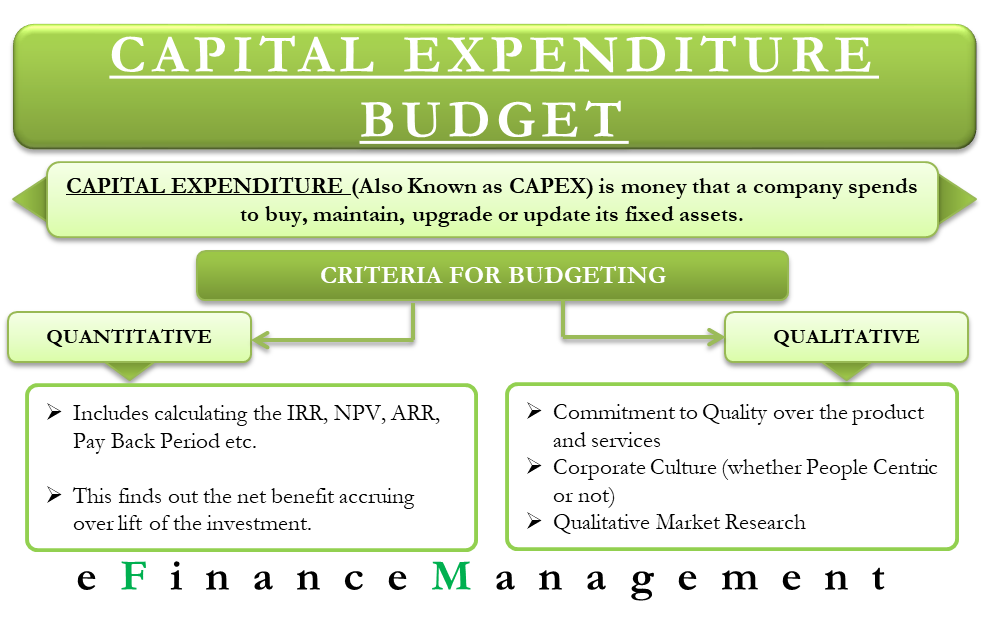 Capital Expenditure Budgeting
