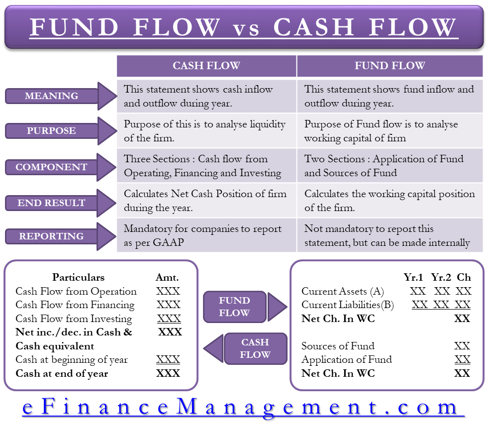 Cash Flow verses Fund Flow