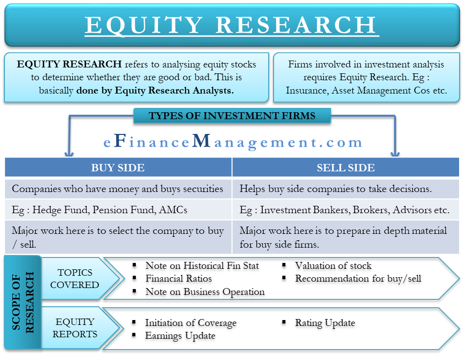 Equity research | Who uses it? | Skills required for an