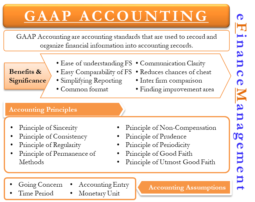 GAAP Accounting
