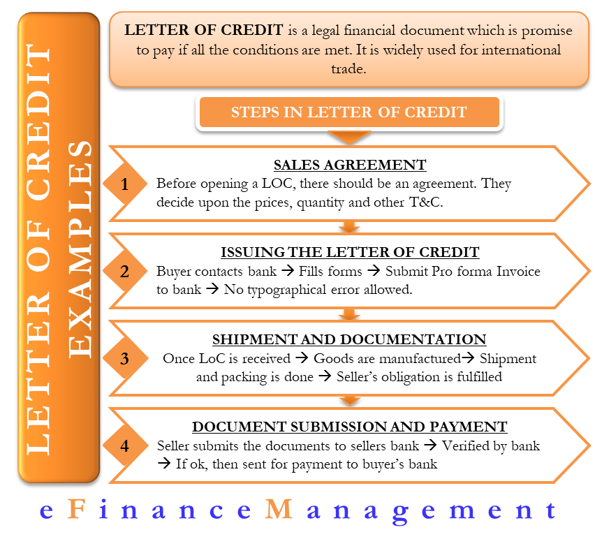Letter of Credit - Examples