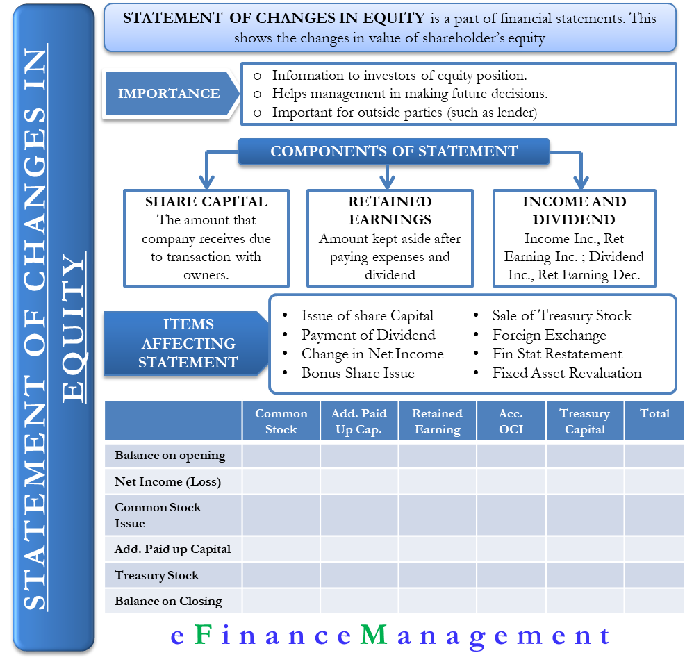 Statement Of Stockholders Equity Format Example And More