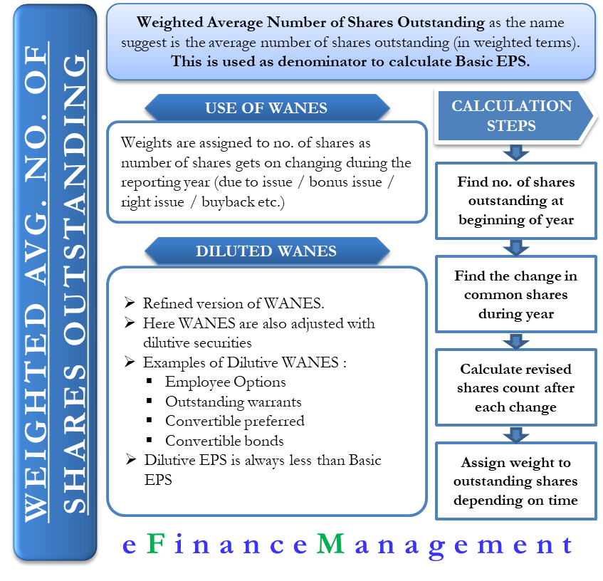 Weighted Average Number of Shares (WANES)