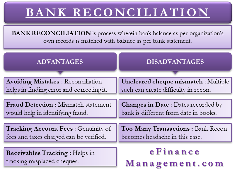 Advantages and Disadvantages of Bank Reconciliation