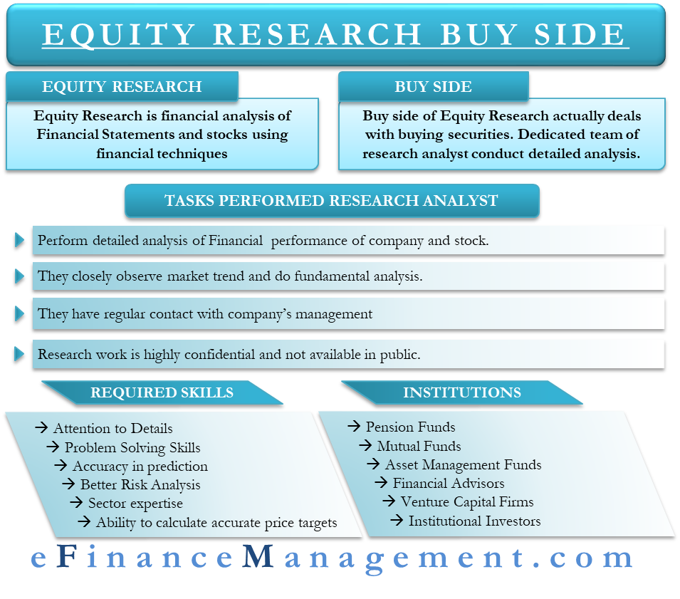 Equity Research Buy Side