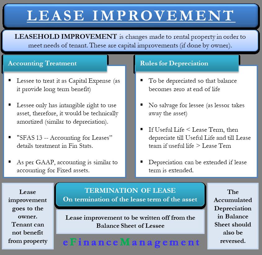 Lease Improvement GAAP