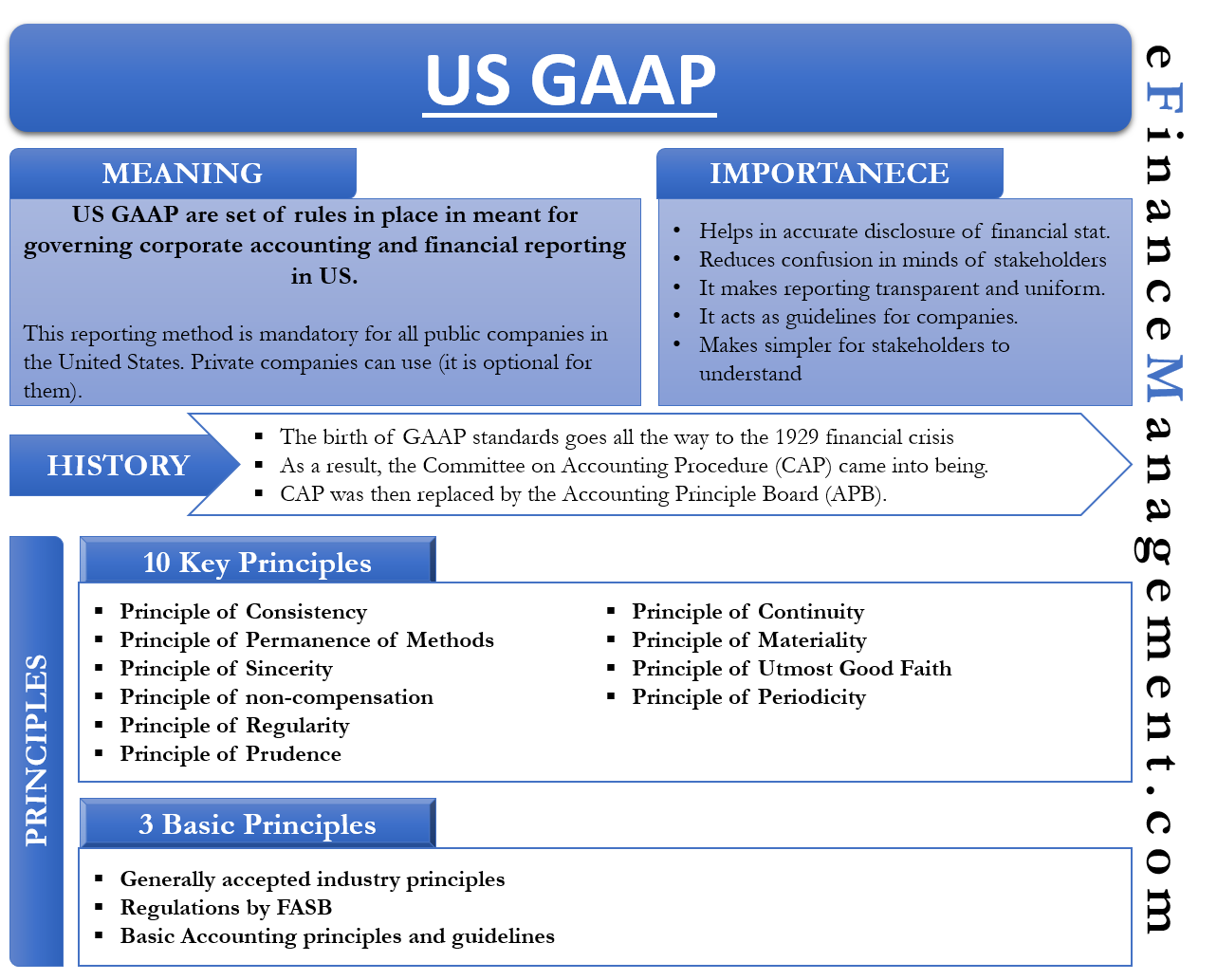 Meaning and Importance of US GAAP
