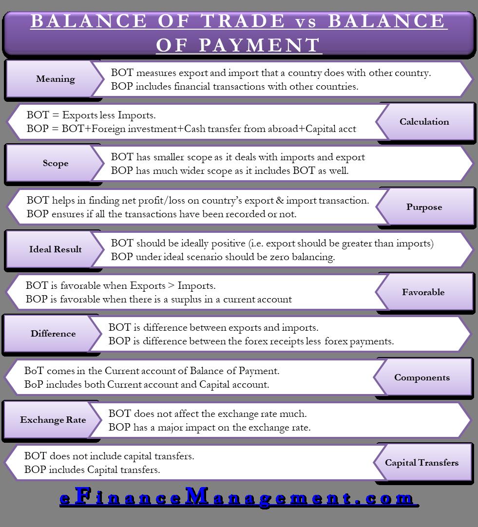 Balance of Payment vs Balance of Trade