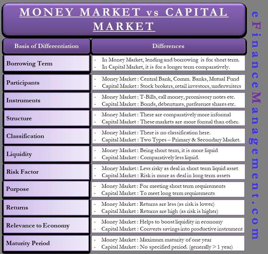 Capital Market vs Money Market