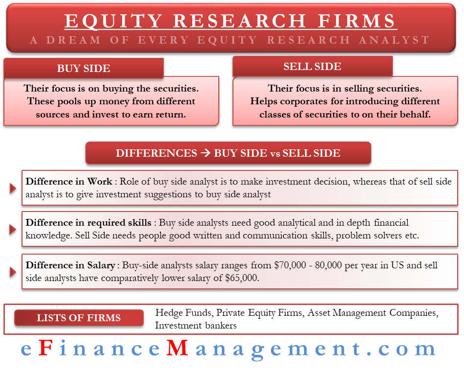 Equity Research Firms