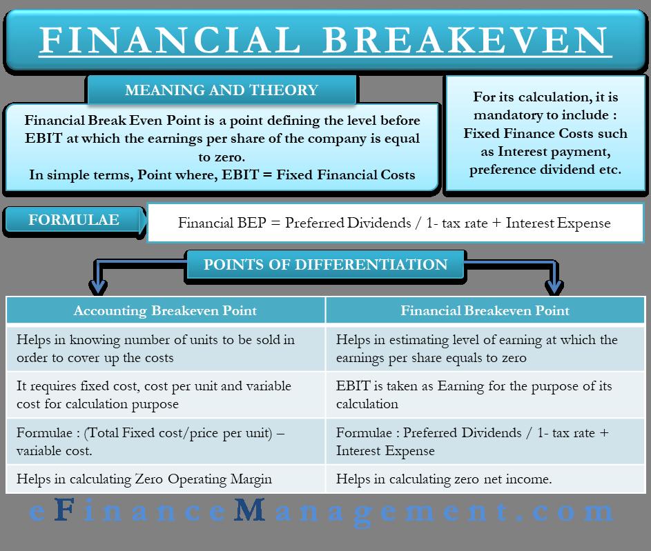Financial Break Even Point