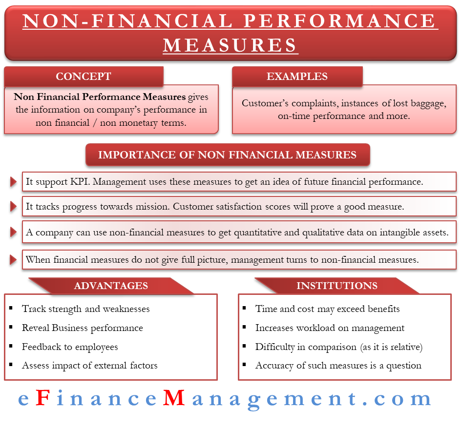 Non Financial Performance Measures