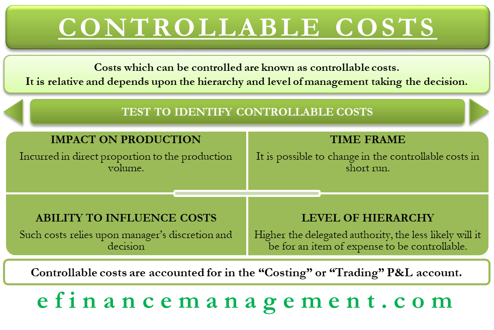 Controllable Costs