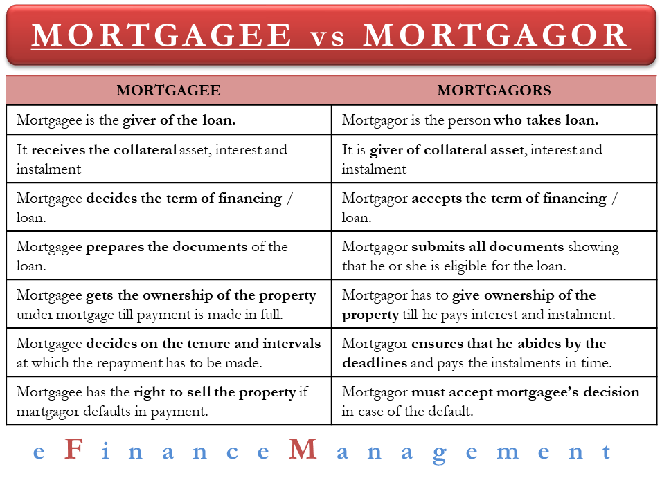 Mortgagee vs Mortgagor