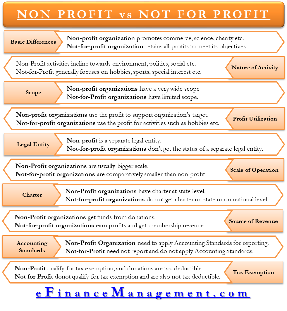 Non Profit vs Not for Profit Organizations