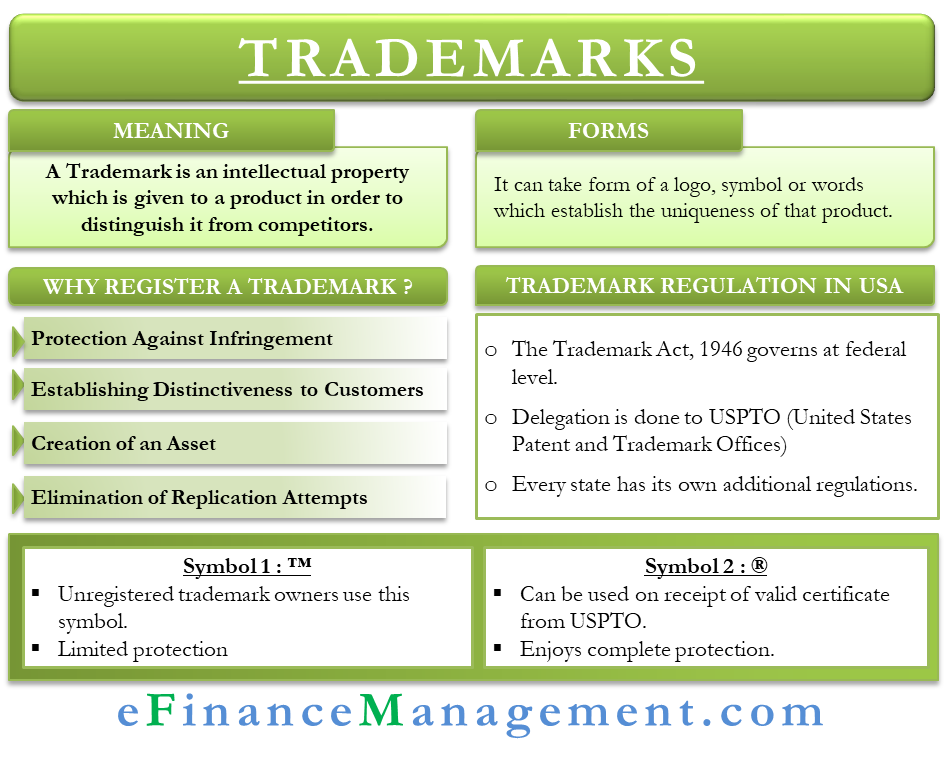 Trademarks - A Contemporary Summary