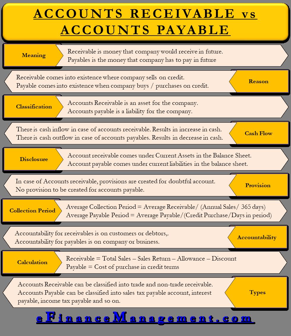 Accounts Receivable vs Accounts Payable