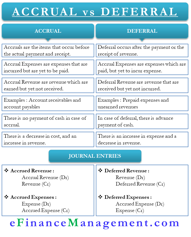 Accrual vs Deferral