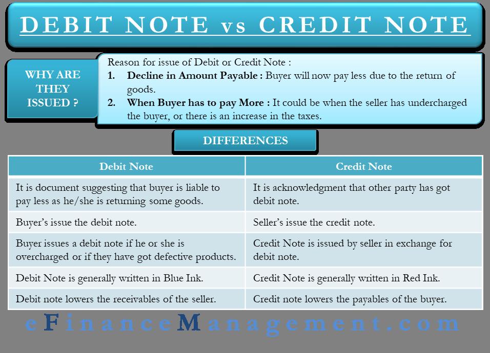Debit Note vs Credit Note